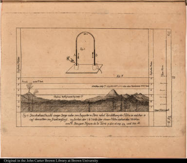 [Diagram of electrical apparatus and of a mountain range in Peru]